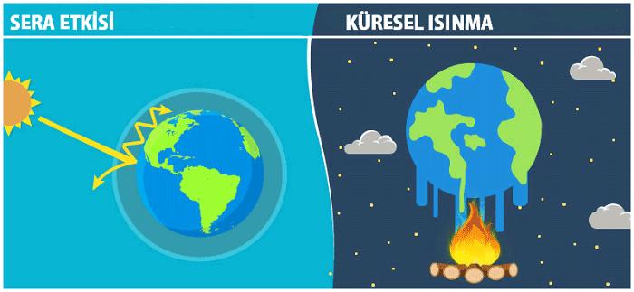 Sera gazı etkisi her gün yaşanan bir süreçtir. Dünyada bulunan sera gazlarının sebep olduğu sera gazı etkisi yardımıyla yer kürenin ısısı dengede kalır ve yer küredeki yaşam formlarının yaşamını sürdürebilmesini sağlar.